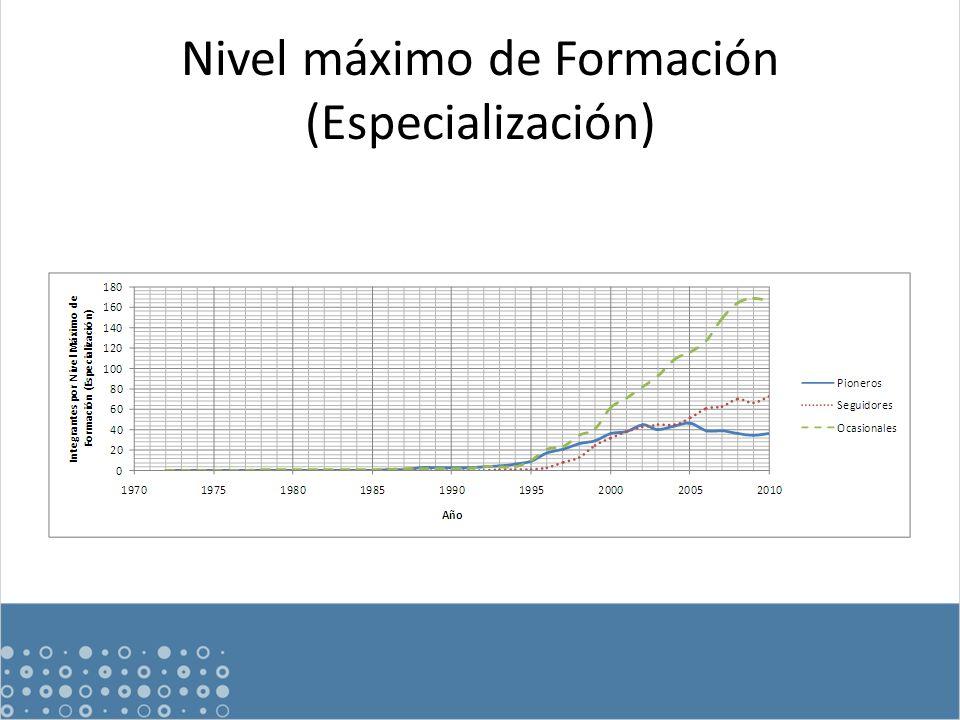 Nivel máximo de Formación (Especialización)