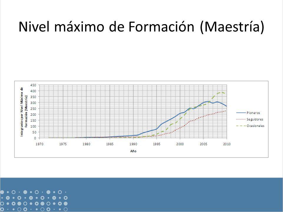 Nivel máximo de Formación (Maestría)
