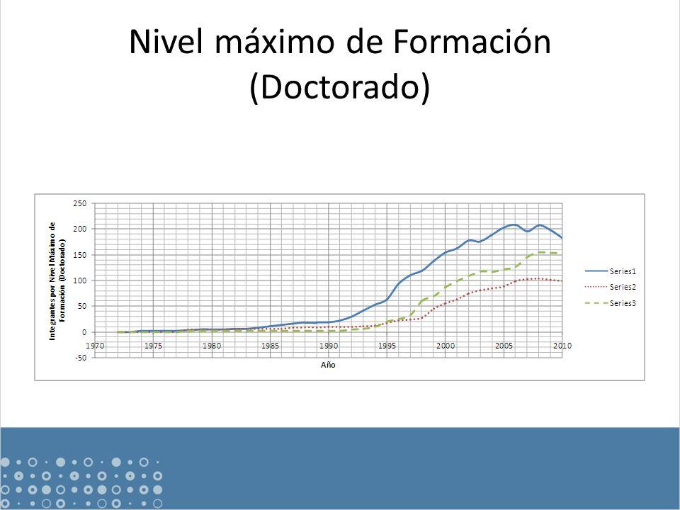 Nivel máximo de Formación (Doctorado)