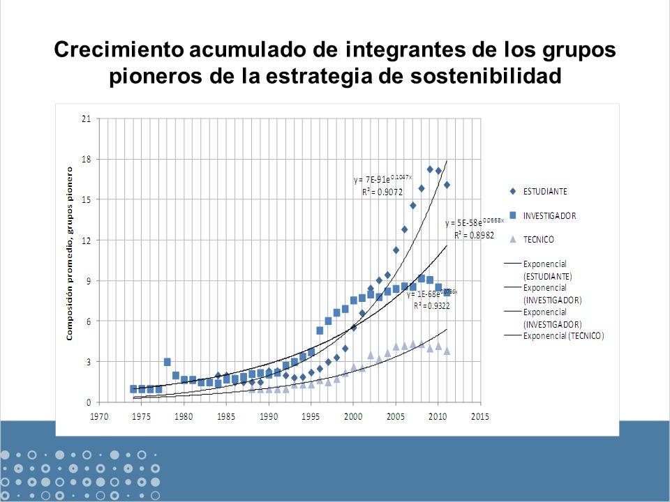 Crecimiento acumulado de integrantes de los grupos pioneros de la estrategia de sostenibilidad