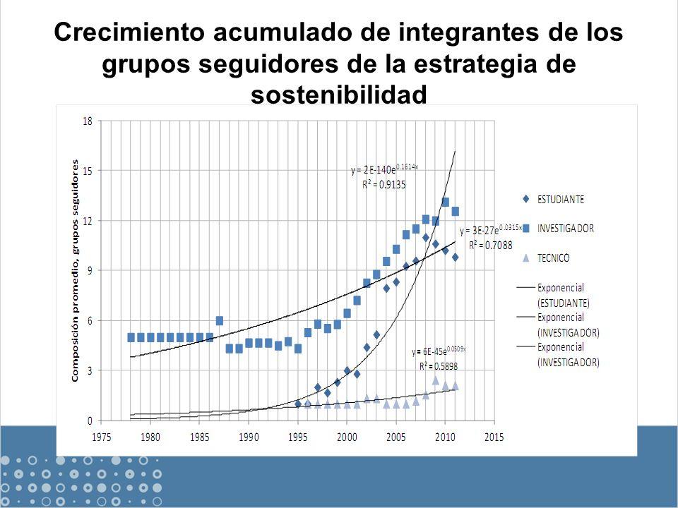 Crecimiento acumulado de integrantes de los grupos seguidores de la estrategia de sostenibilidad