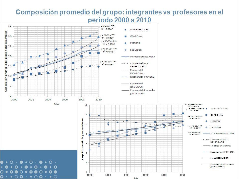 Composici ó n promedio del grupo: integrantes vs profesores en el periodo 2000 a 2010