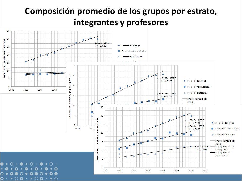 Composición promedio de los grupos por estrato, integrantes y profesores
