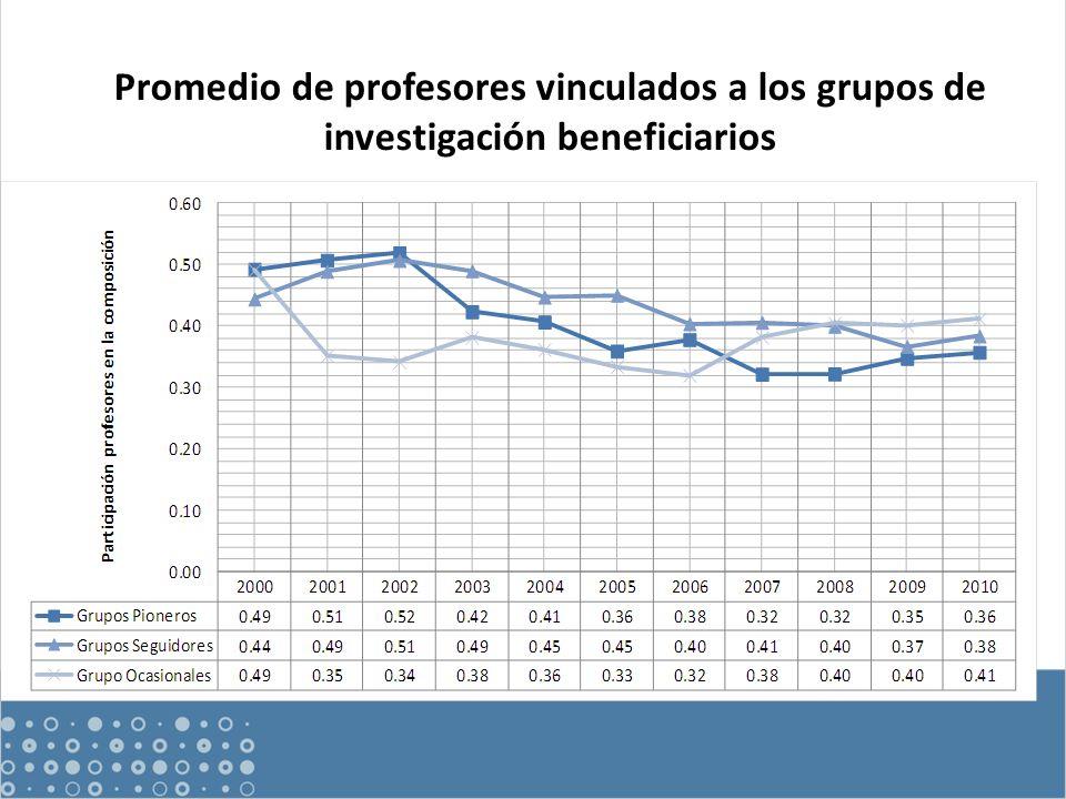 Promedio de profesores vinculados a los grupos de investigación beneficiarios