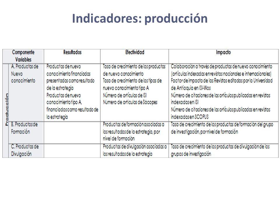Indicadores: producción
