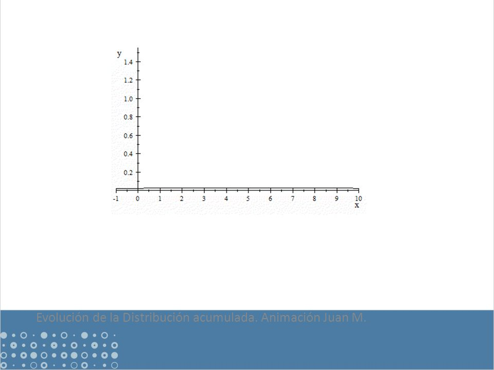 Evolución de la Distribución acumulada. Animación Juan M.