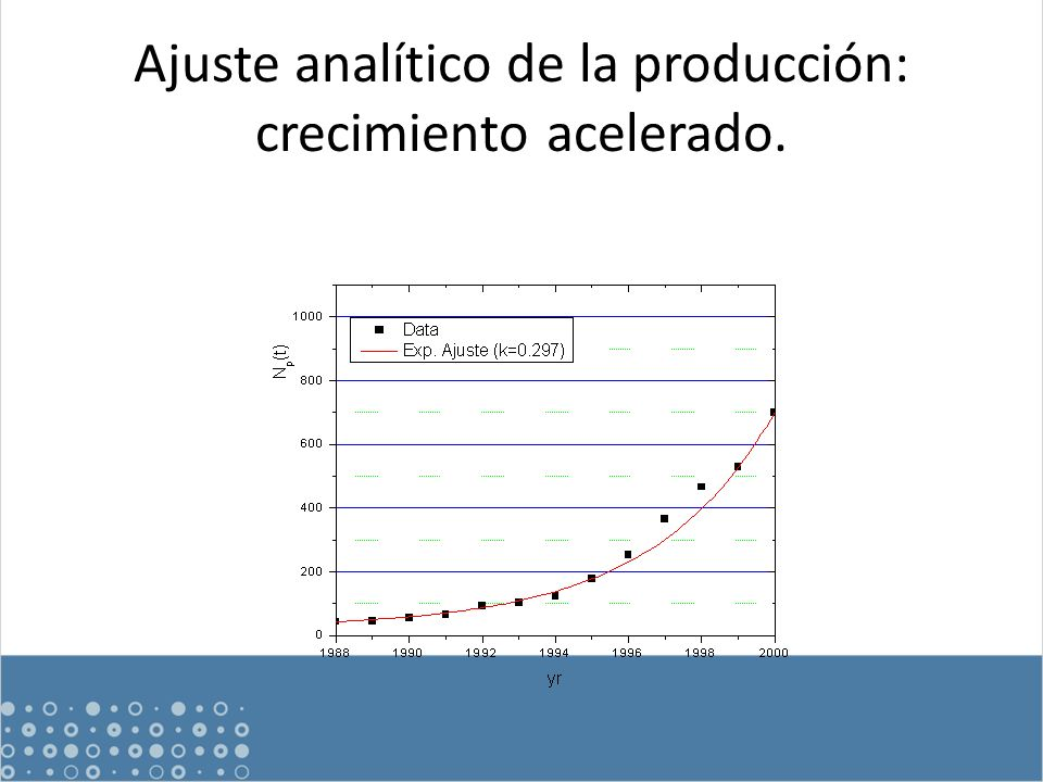 Ajuste analítico de la producción: crecimiento acelerado.