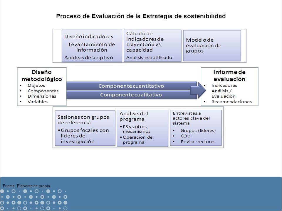 Fuente: Elaboraci ó n propia Proceso de Evaluación de la Estrategia de sostenibilidad