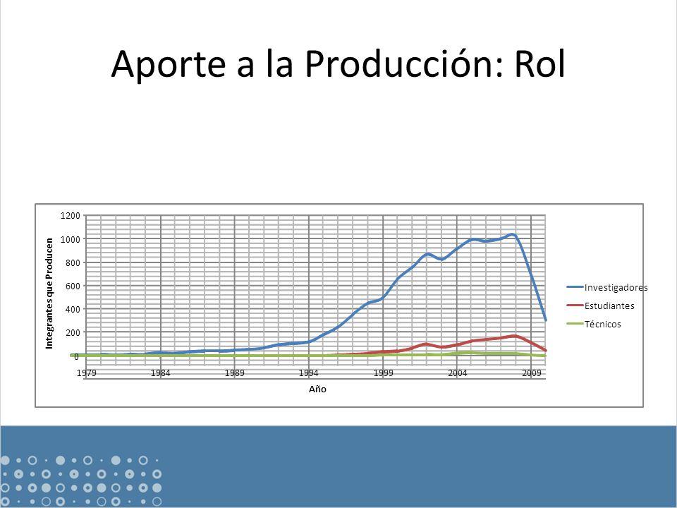Aporte a la Producción: Rol