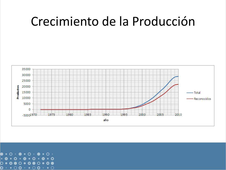 Crecimiento de la Producción