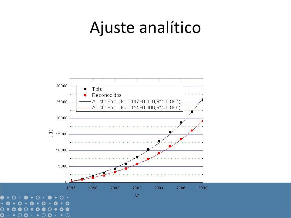 Ajuste analítico