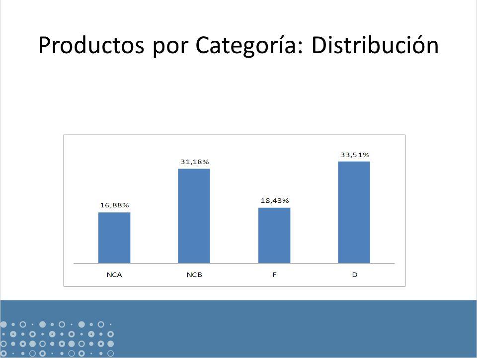 Productos por Categoría: Distribución