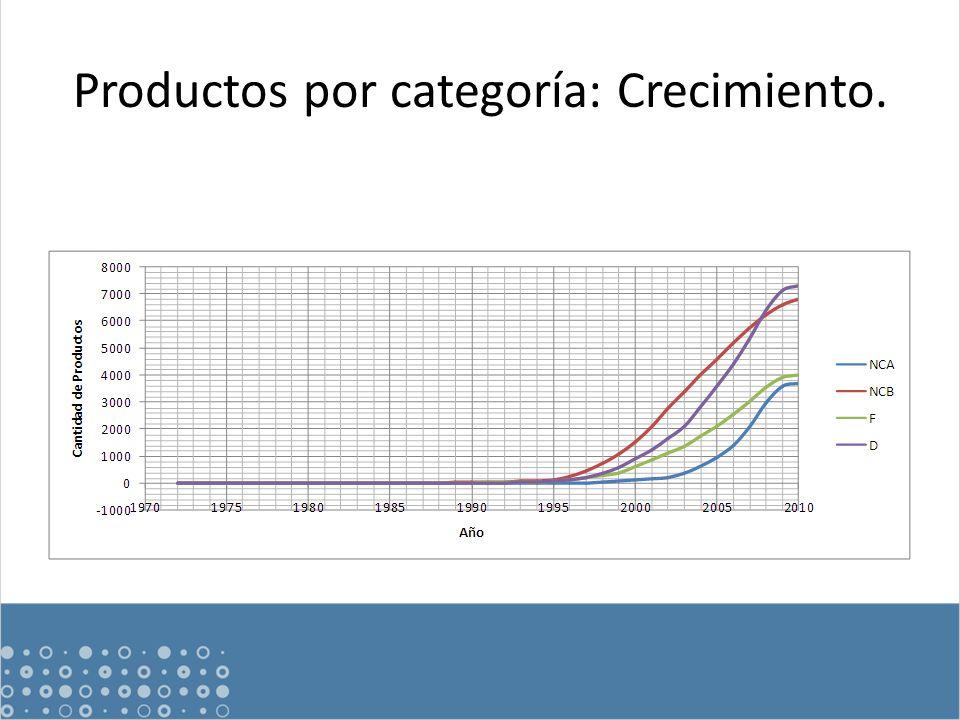 Productos por categoría: Crecimiento.