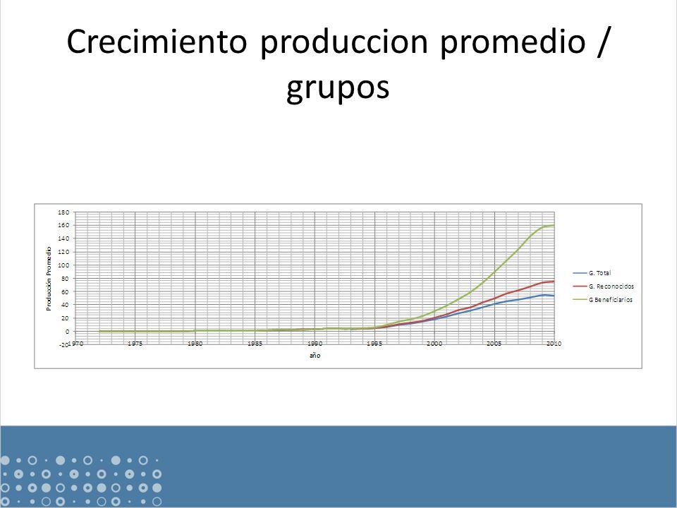 Crecimiento produccion promedio / grupos