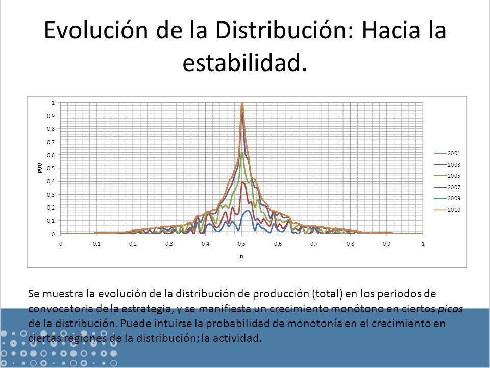 Evolución de la Distribución: Hacia la estabilidad.