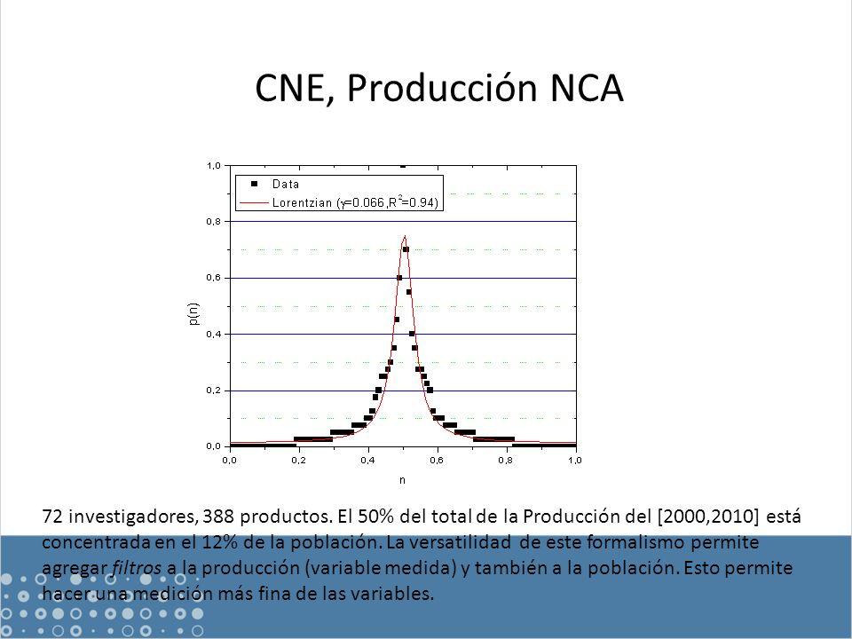 CNE, Producción NCA 72 investigadores, 388 productos.