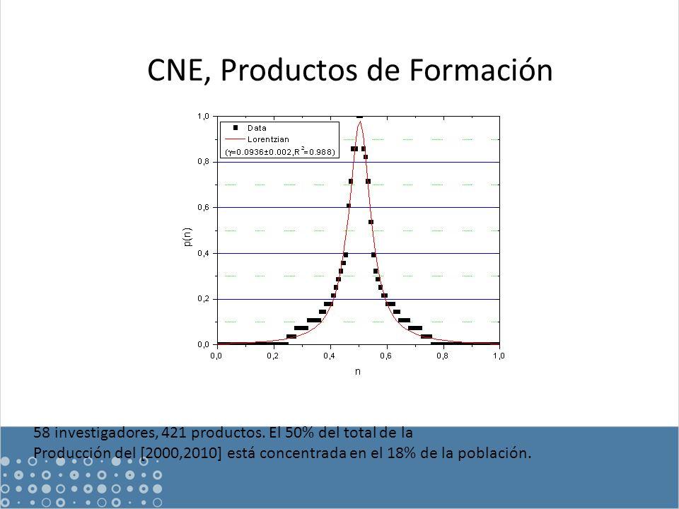 CNE, Productos de Formación 58 investigadores, 421 productos.