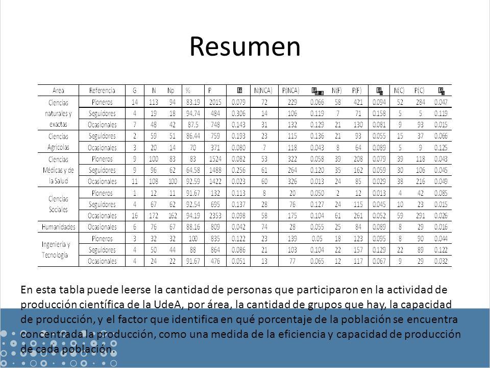 Resumen En esta tabla puede leerse la cantidad de personas que participaron en la actividad de producción científica de la UdeA, por área, la cantidad de grupos que hay, la capacidad de producción, y el factor que identifica en qué porcentaje de la población se encuentra concentrada la producción, como una medida de la eficiencia y capacidad de producción de cada población.