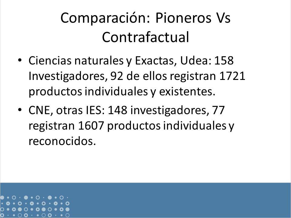 Comparación: Pioneros Vs Contrafactual Ciencias naturales y Exactas, Udea: 158 Investigadores, 92 de ellos registran 1721 productos individuales y existentes.