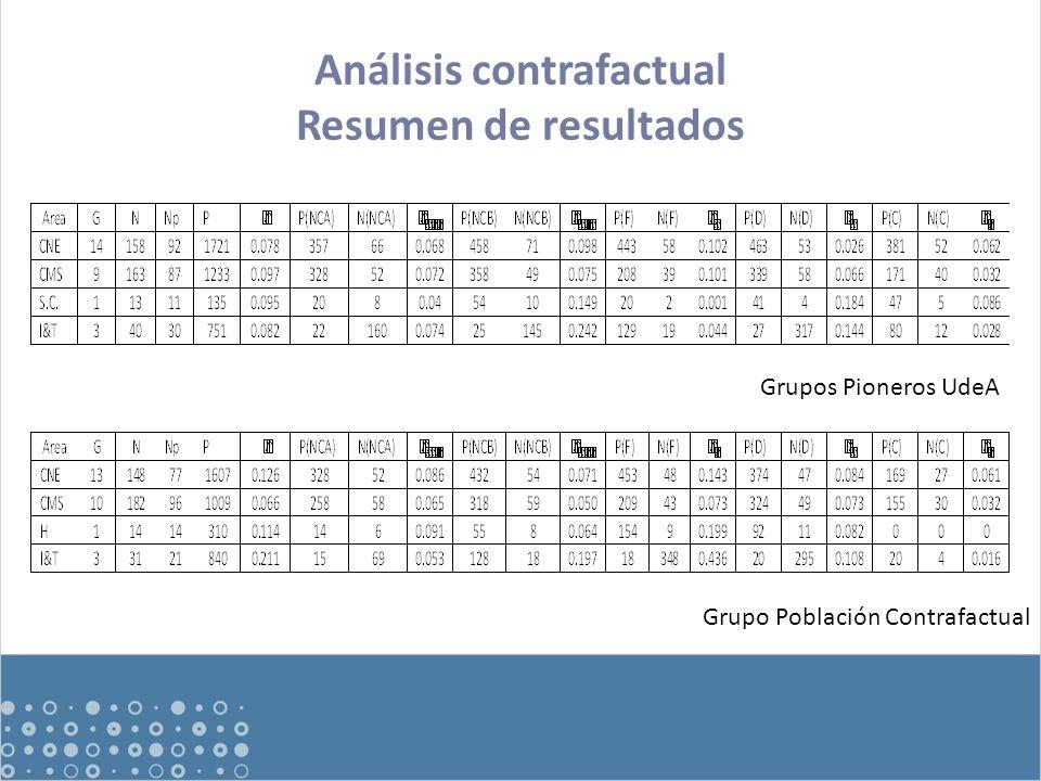 Análisis contrafactual Resumen de resultados Grupos Pioneros UdeA Grupo Población Contrafactual