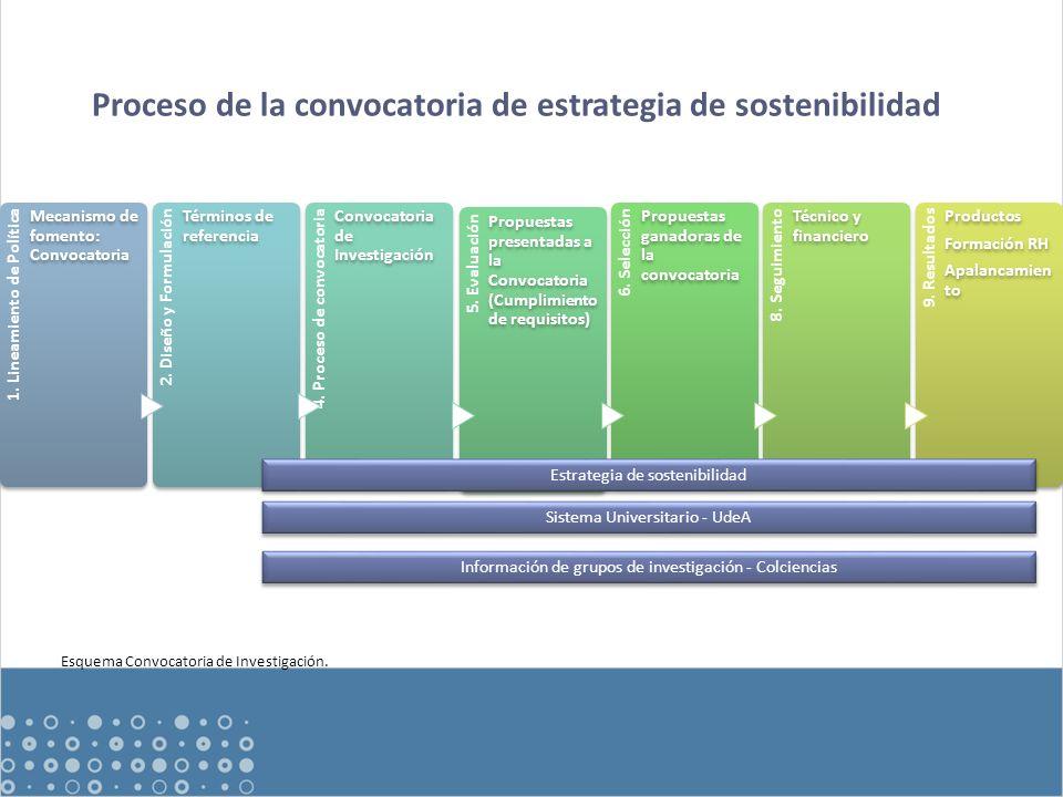 Sistema de investigación Estrategia de sostenibilidad Contexto de la investigación en la Universidad de Antioquia Posicionamiento Instrumento de la política de investigación Mecanismo de fomento Grupos de investigación Trayectoria Capacidad Objeto de estudio de la evaluación de la estrategia