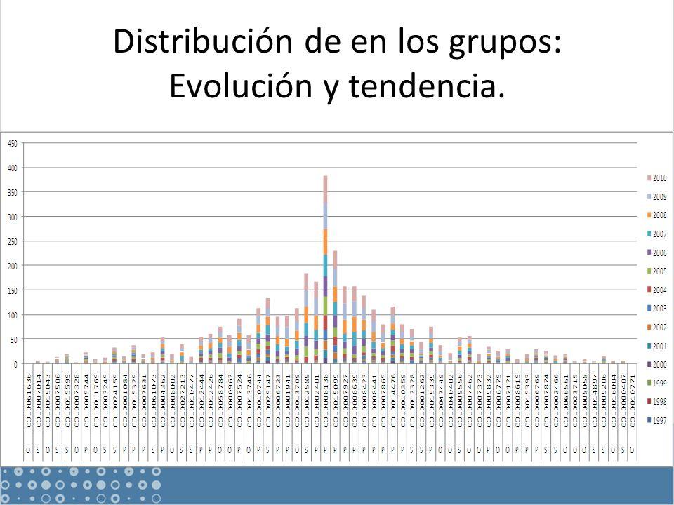 Distribución de en los grupos: Evolución y tendencia.