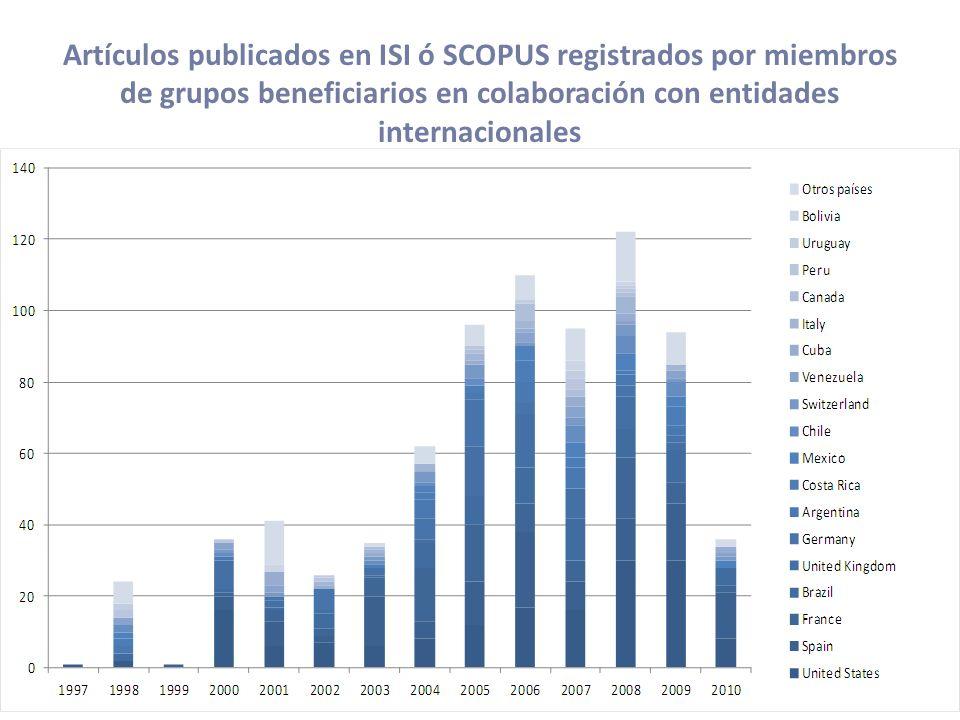 Artículos publicados en ISI ó SCOPUS registrados por miembros de grupos beneficiarios en colaboración con entidades internacionales