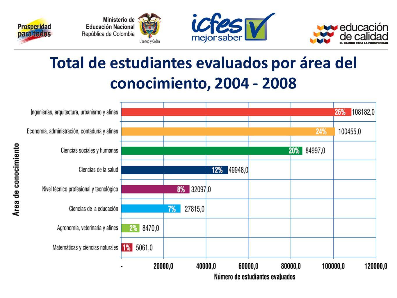 Total de estudiantes evaluados por área del conocimiento, 2004 - 2008