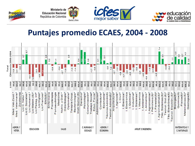 Puntajes promedio ECAES, 2004 - 2008
