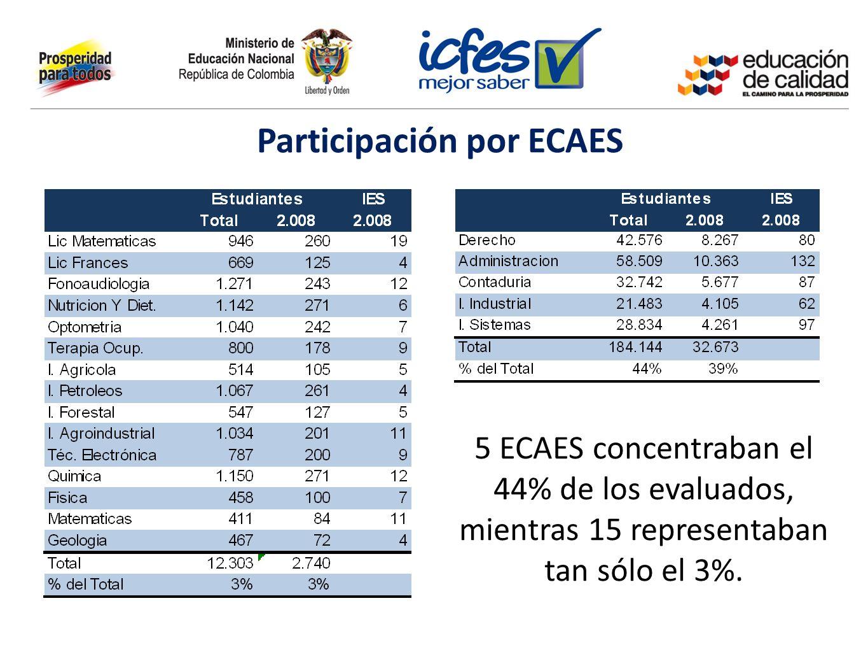 Participación por ECAES 5 ECAES concentraban el 44% de los evaluados, mientras 15 representaban tan sólo el 3%.