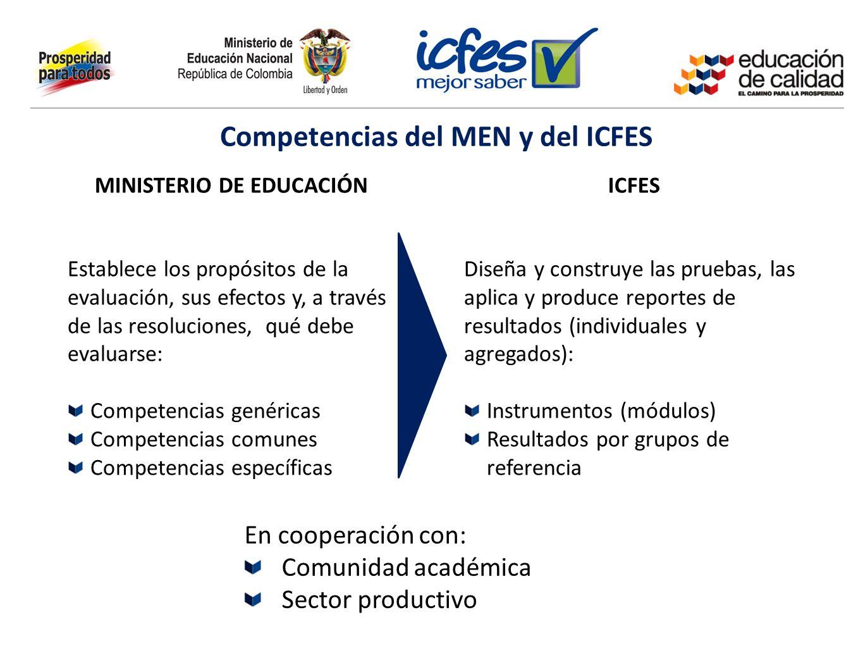 MINISTERIO DE EDUCACIÓNICFES Establece los propósitos de la evaluación, sus efectos y, a través de las resoluciones, qué debe evaluarse: Competencias