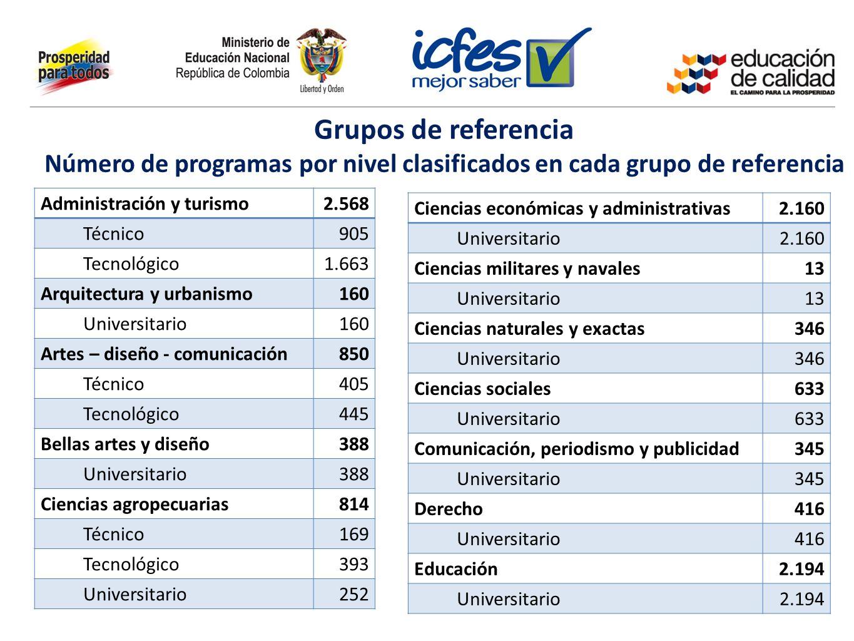 Grupos de referencia Número de programas por nivel clasificados en cada grupo de referencia Administración y turismo2.568 Técnico905 Tecnológico1.663