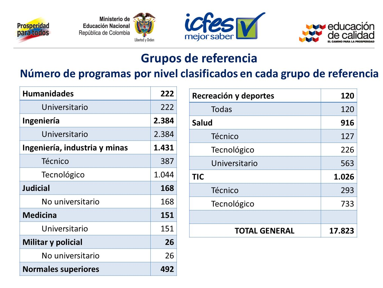 Grupos de referencia Número de programas por nivel clasificados en cada grupo de referencia Humanidades222 Universitario222 Ingeniería2.384 Universita