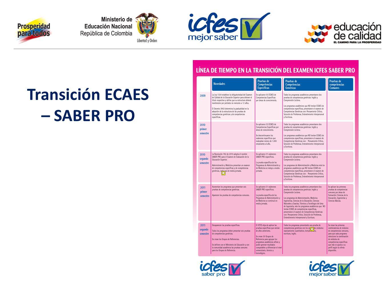 Transición ECAES – SABER PRO El proceso… Se ha realizado un proceso participativo en la elaboración y validación de módulos y en la construcción de preguntas: Participación de más de 30 Asociaciones de Facultades, Redes y Programas.