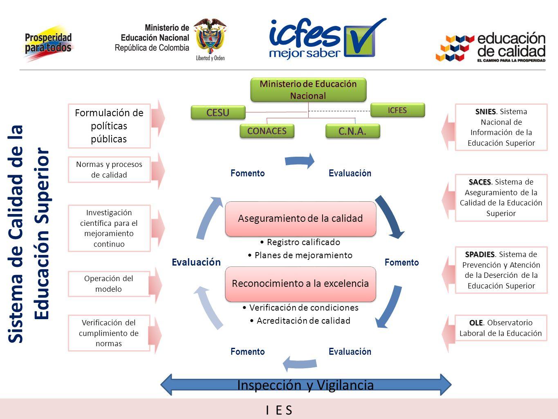 Sistema de Calidad de la Educación Superior Inspección y Vigilancia Formulación de políticas públicas Normas y procesos de calidad Investigación cient