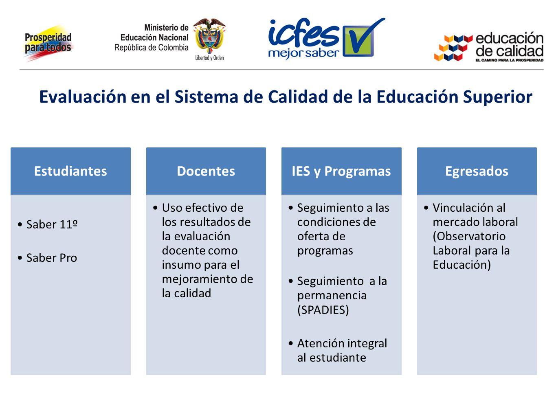 Evaluación en el Sistema de Calidad de la Educación Superior Estudiantes Saber 11º Saber Pro Docentes Uso efectivo de los resultados de la evaluación