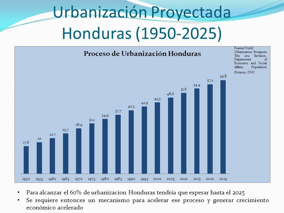 Urbanización Proyectada Honduras (1950-2025) Para alcanzar el 60% de urbanizacion Honduras tendría que esperar hasta el 2025 Se requiere entonces un m