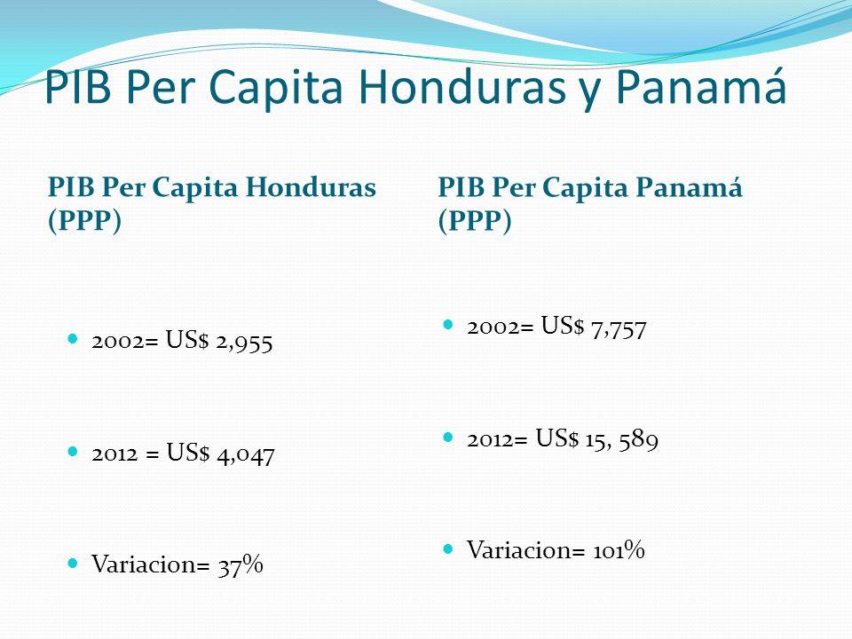 PIB Per Capita Honduras y Panamá PIB Per Capita Honduras (PPP) PIB Per Capita Panamá (PPP) 2002= US$ 2,955 2012 = US$ 4,047 Variacion= 37% 2002= US$ 7