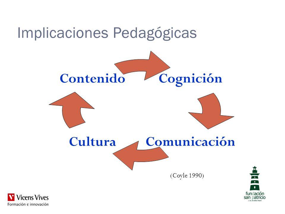 Implicaciones Pedagógicas Cognición ComunicaciónCultura Contenido (Coyle 1990)