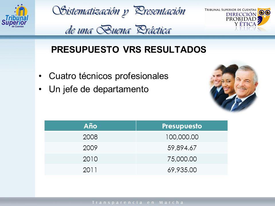 PRESUPUESTO VRS RESULTADOS Cuatro técnicos profesionales Un jefe de departamento Sistematización y Presentación de una Buena Práctica AñoAñoPresupuesto 2008100,000.00 200959,894.67 201075,000.00 201169,935.00