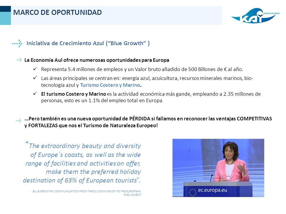 Iniciativa de Crecimiento Azul (Blue Growth ) MARCO DE OPORTUNIDAD La Economía Aul ofrece numerosas oportunidades para Europa Representa 5.4 millones de empleos y un Valor bruto añadido de 500 Billones de al año.