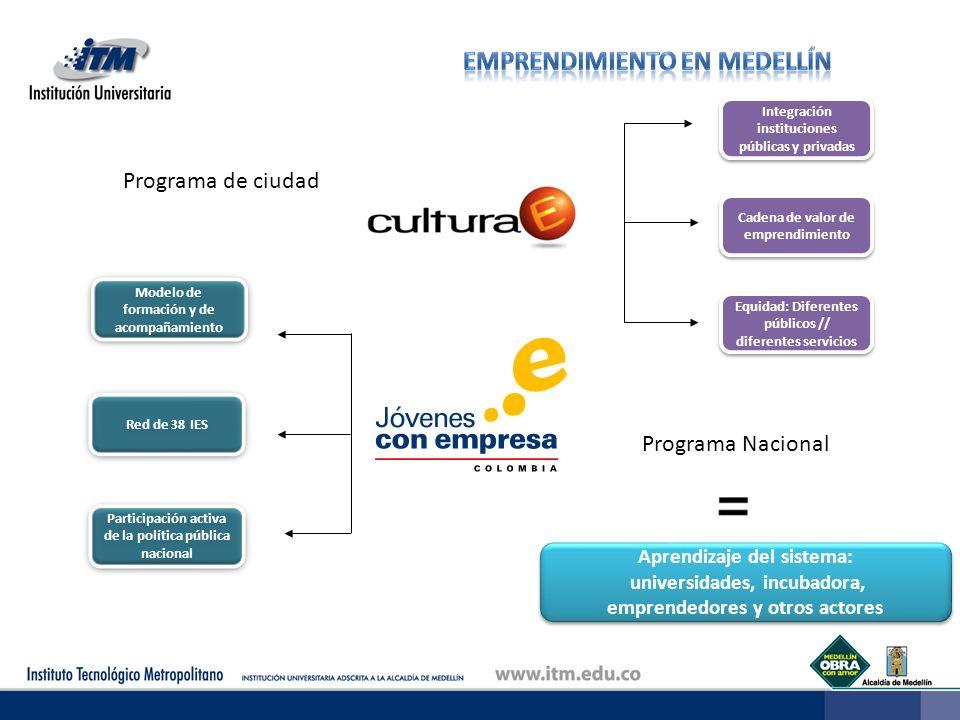 Cadena de valor de emprendimiento Equidad: Diferentes públicos // diferentes servicios Programa de ciudad Programa Nacional Aprendizaje del sistema: u