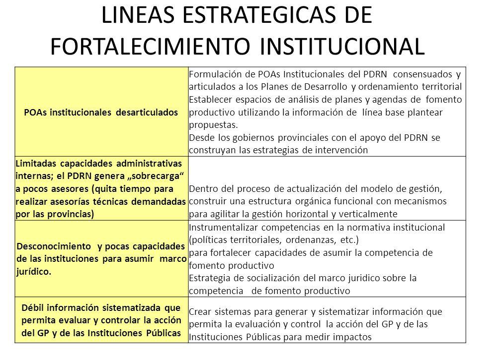 LINEAS ESTRATEGICAS DE FORTALECIMIENTO INSTITUCIONAL POAs institucionales desarticulados Formulación de POAs Institucionales del PDRN consensuados y a