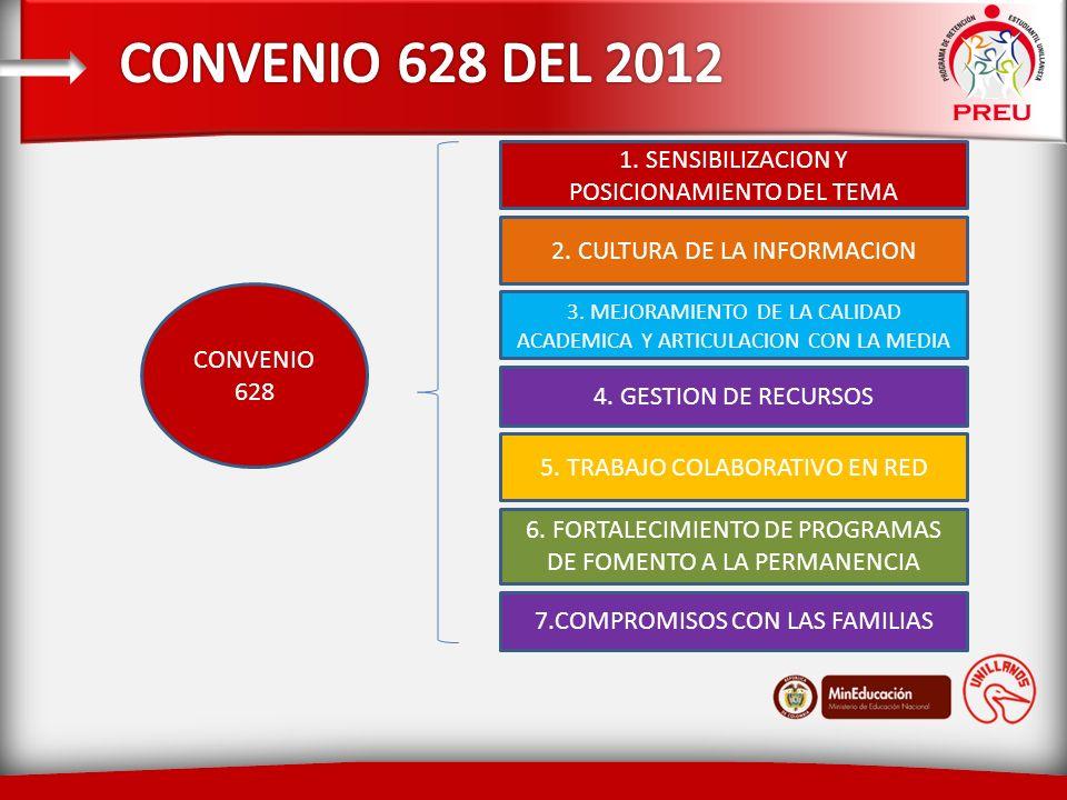 1. SENSIBILIZACION Y POSICIONAMIENTO DEL TEMA 2. CULTURA DE LA INFORMACION 3.