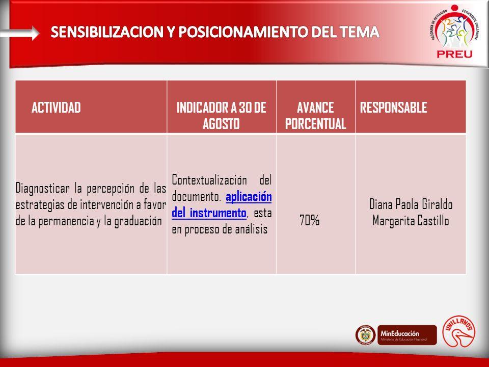 ACTIVIDAD INDICADOR A 30 DE AGOSTO AVANCE PORCENTUAL RESPONSABLE Diagnosticar la percepción de las estrategias de intervención a favor de la permanencia y la graduación Contextualización del documento, aplicación del instrumento, esta en proceso de análisis aplicación del instrumento 70% Diana Paola Giraldo Margarita Castillo
