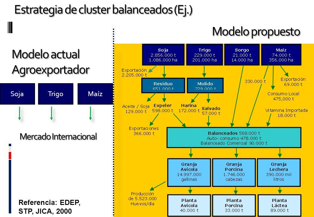 Estrategia de cluster balanceados (Ej.) Modelo actual Agroexportador Modelo propuesto SojaTrigoMaíz Mercado Internacional Referencia: EDEP, STP, JICA,