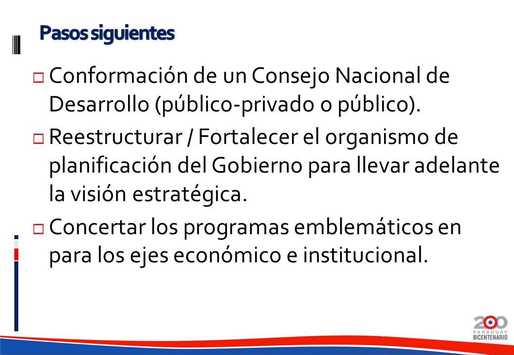 Conformación de un Consejo Nacional de Desarrollo (público-privado o público). Reestructurar / Fortalecer el organismo de planificación del Gobierno p