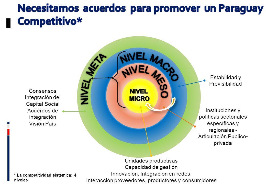 Unidades productivas Capacidad de gestión Innovación, Integración en redes. Interacción proveedores, productores y consumidores Estabilidad y Previsib