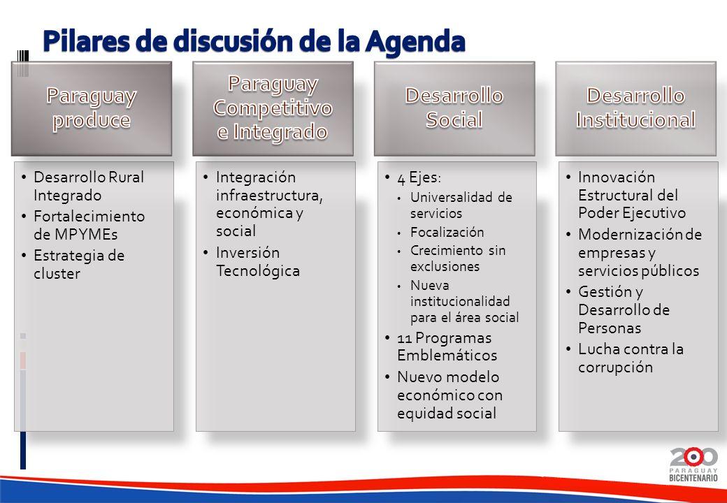 Desarrollo Rural Integrado Fortalecimiento de MPYMEs Estrategia de cluster Integración infraestructura, económica y social Inversión Tecnológica 4 Eje