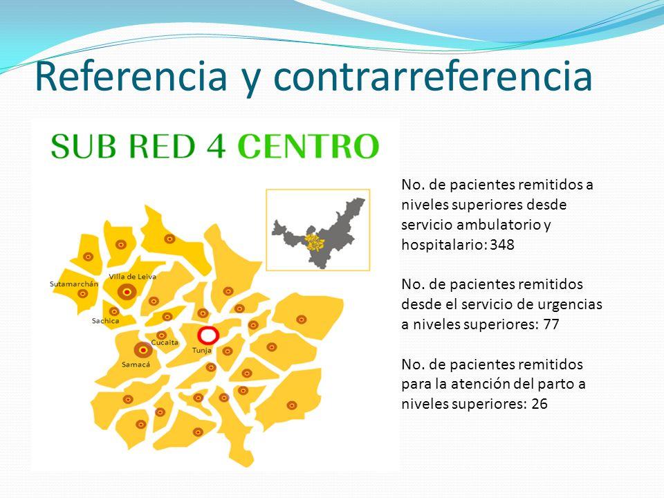 Referencia y contrarreferencia No. de pacientes remitidos a niveles superiores desde servicio ambulatorio y hospitalario: 348 No. de pacientes remitid